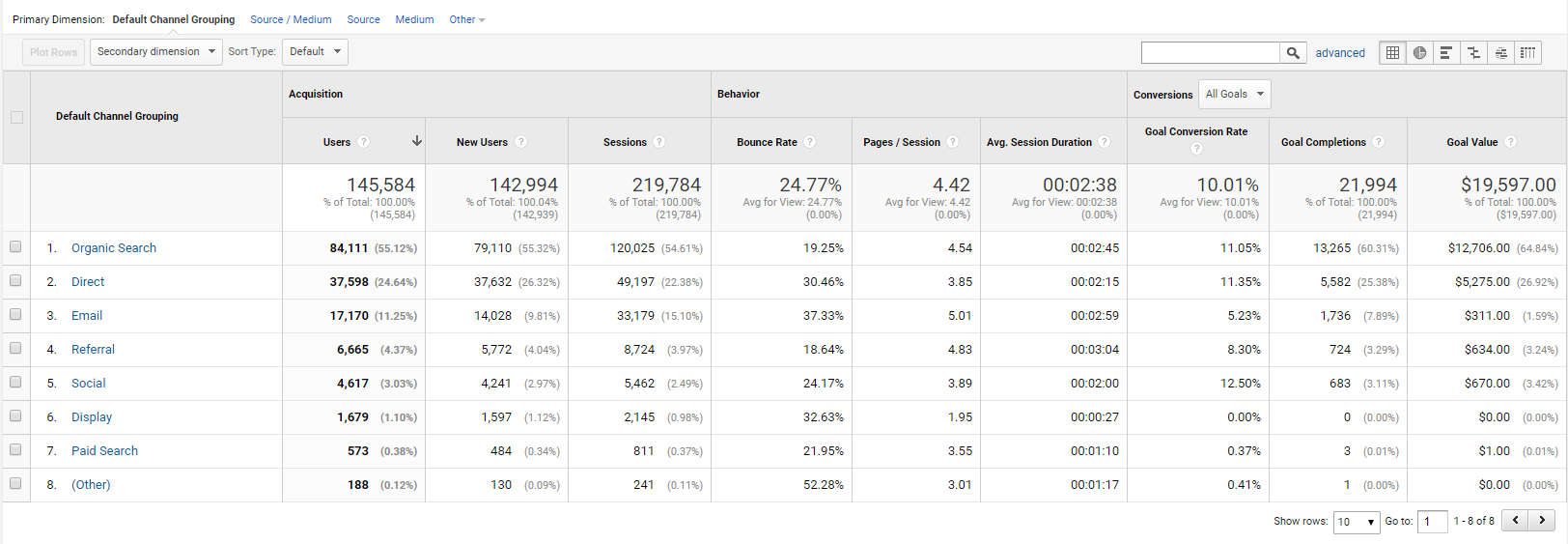 Acquisition: one of the best Google Analytics reports